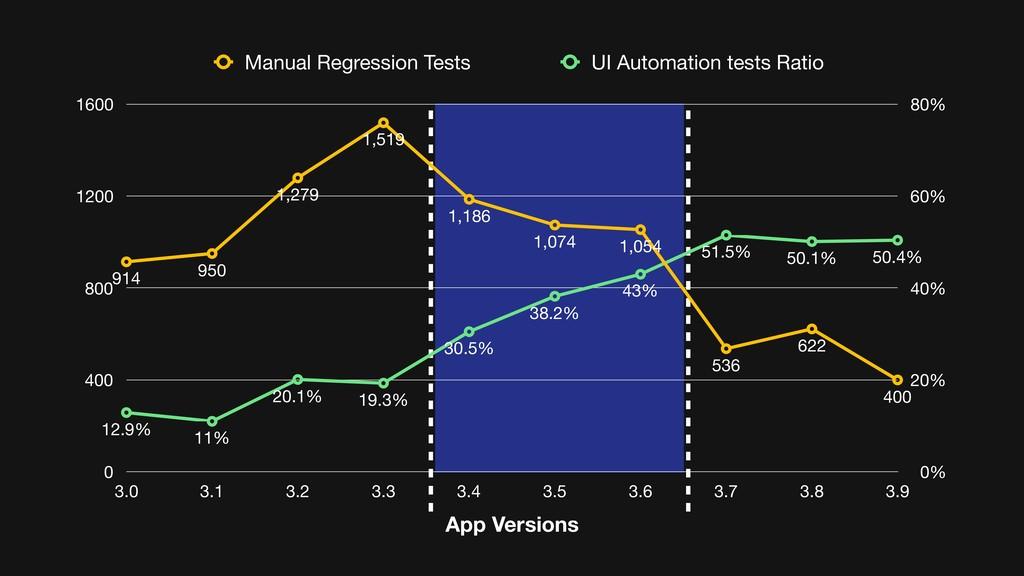 0% 20% 40% 60% 80% 0 400 800 1200 1600 App Vers...