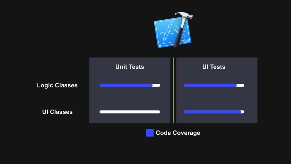 Unit Tests UI Tests Logic Classes UI Classes Co...