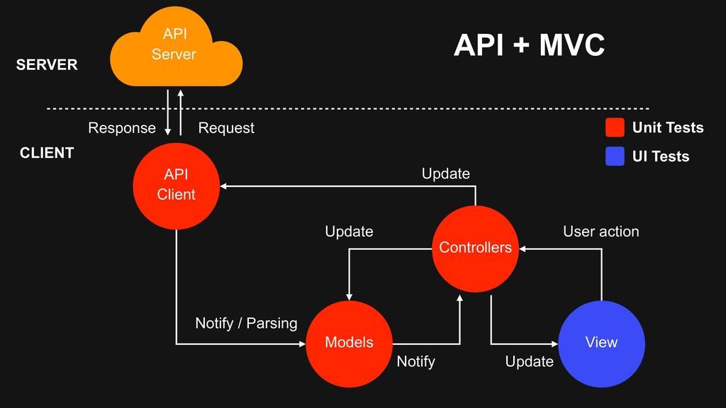 API Server API + MVC API Client Models Controll...