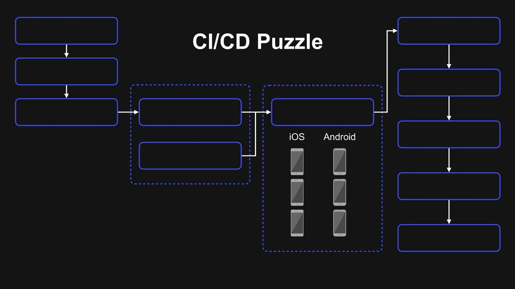 CI/CD Puzzle iOS Android