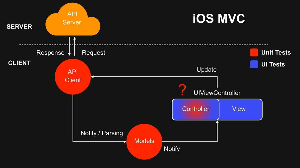 API Server Models Notify UIViewController View ...