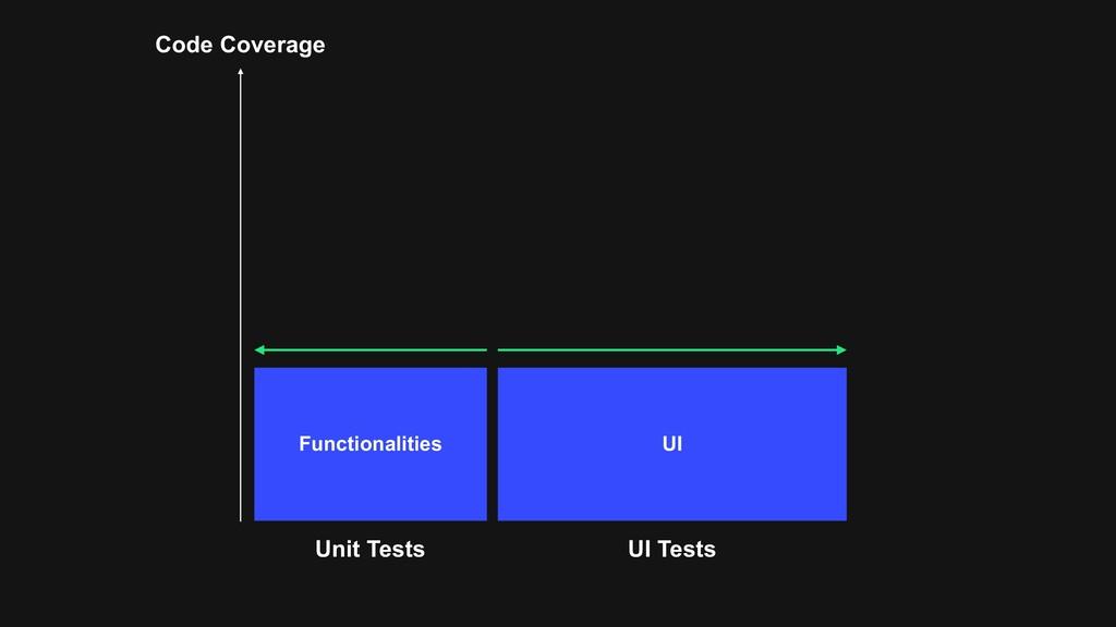 Code Coverage Unit Tests UI Tests Functionaliti...
