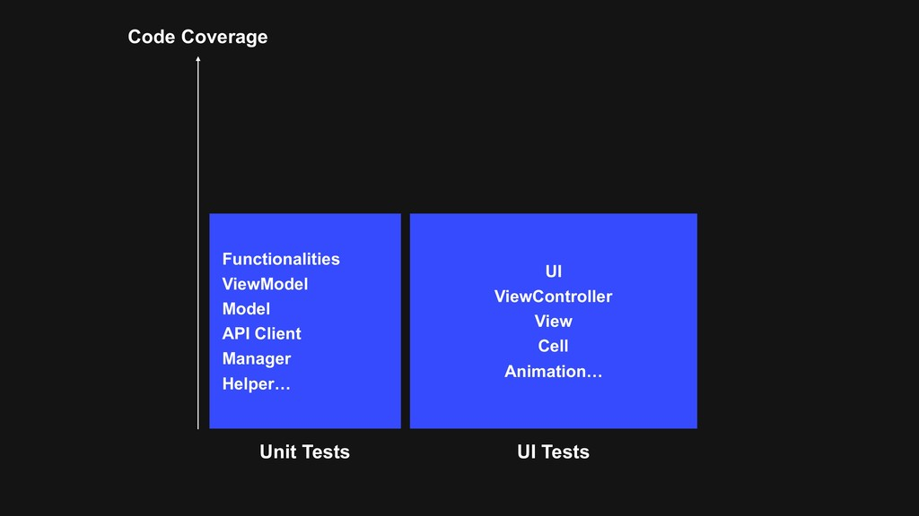 Code Coverage Functionalities ViewModel Model A...