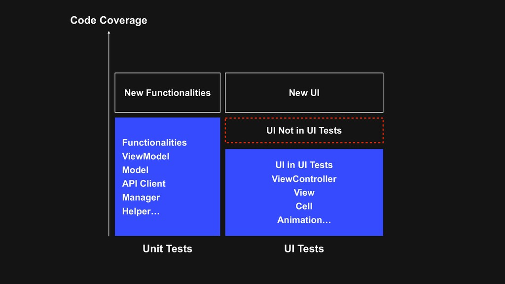 Code Coverage New Functionalities New UI Functi...