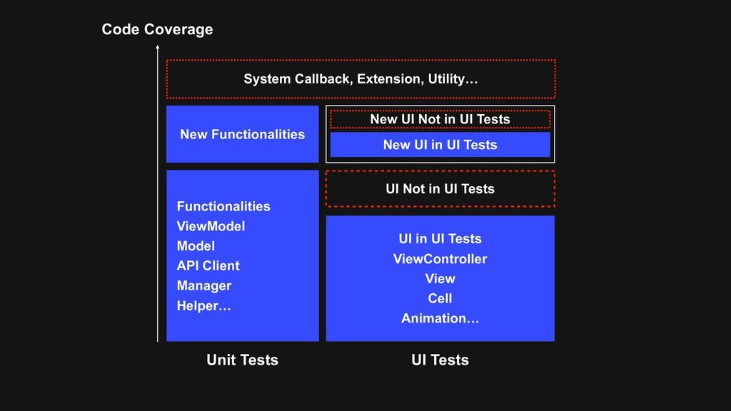Code Coverage System Callback, Extension, Utili...