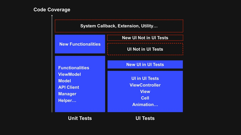 Code Coverage New UI in UI Tests Functionalitie...