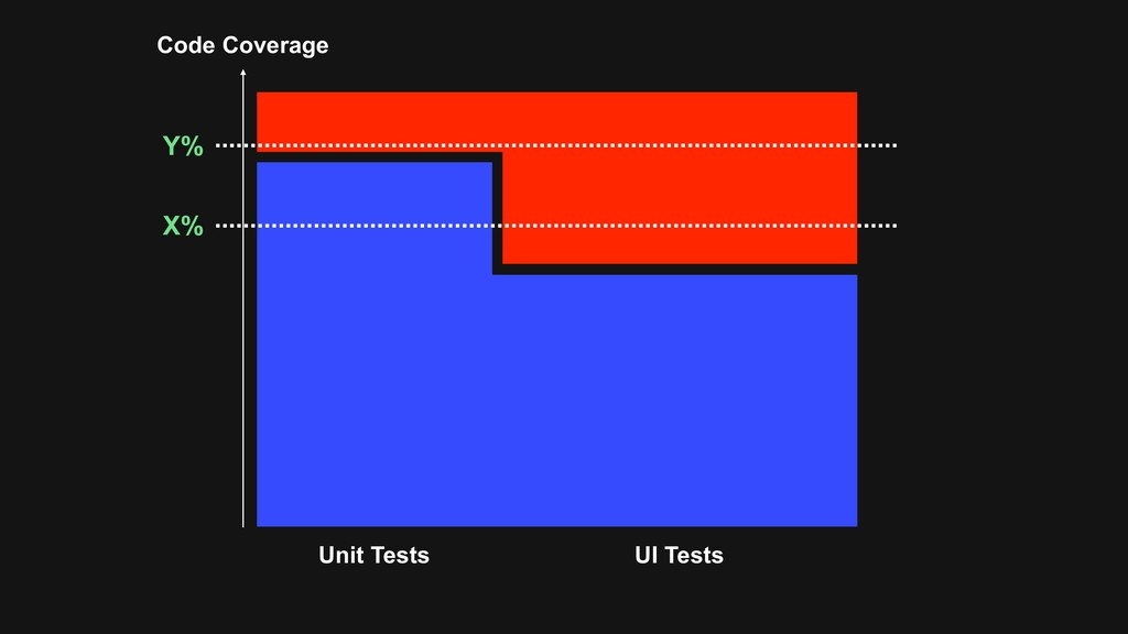 Code Coverage Unit Tests UI Tests Y% X%