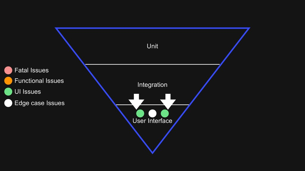 Unit Integration User Interface Fatal Issues Fu...