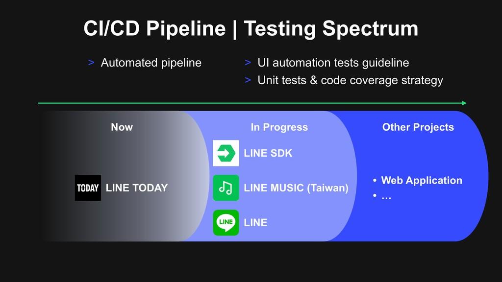 CI/CD Pipeline | Testing Spectrum In Progress O...