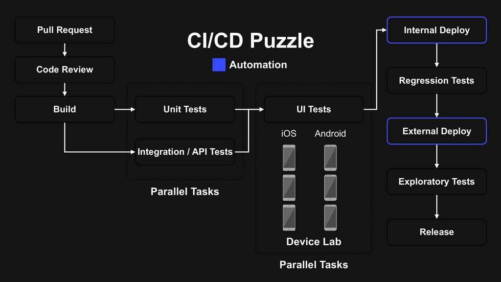CI/CD Puzzle Pull Request Code Review Build Uni...
