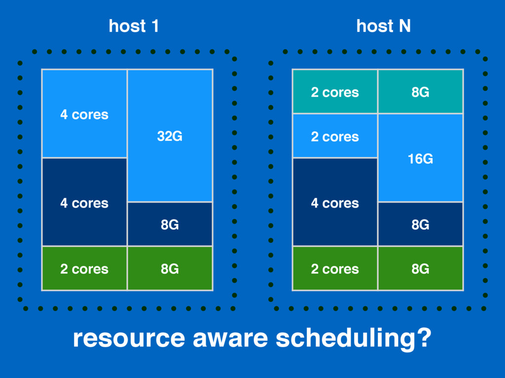 resource aware scheduling? 4 cores 32G 4 cores ...