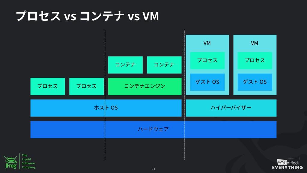 vs vs VM 14