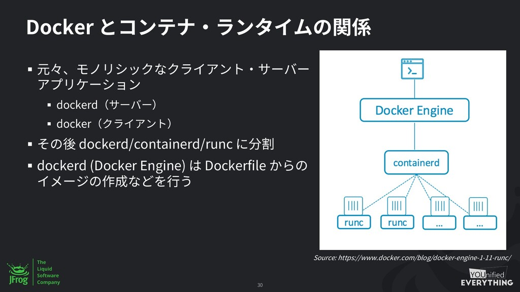 Docker § § dockerd § docker § dockerd/container...