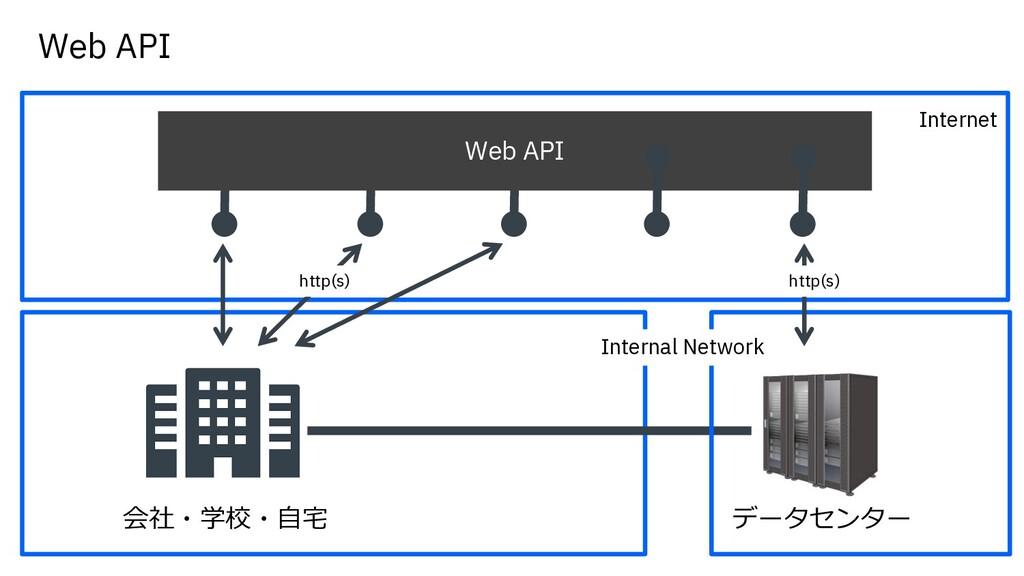 会社・学校・⾃宅 データセンター Internet Internal Network Web ...
