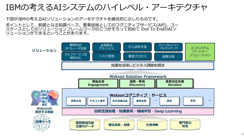 IBMの考えるAIシステムのハイレベル・アーキテクチャ 17 下図がIBMの考えるAIソリュー...