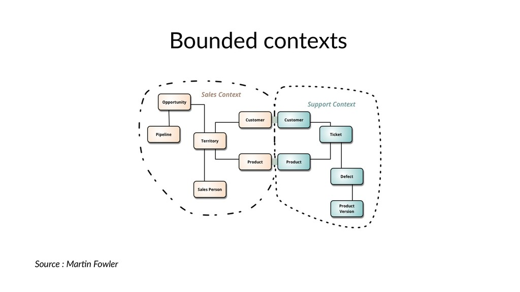 Bounded contexts Source : Mar+n Fowler