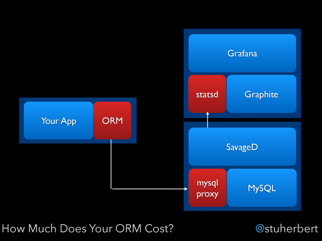 @stuherbert How Much Does Your ORM Cost? Your A...