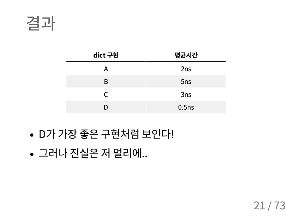 결과 dict 구현 평균시간 A 2ns B 5ns C 3ns D 0.5ns D 가 가...