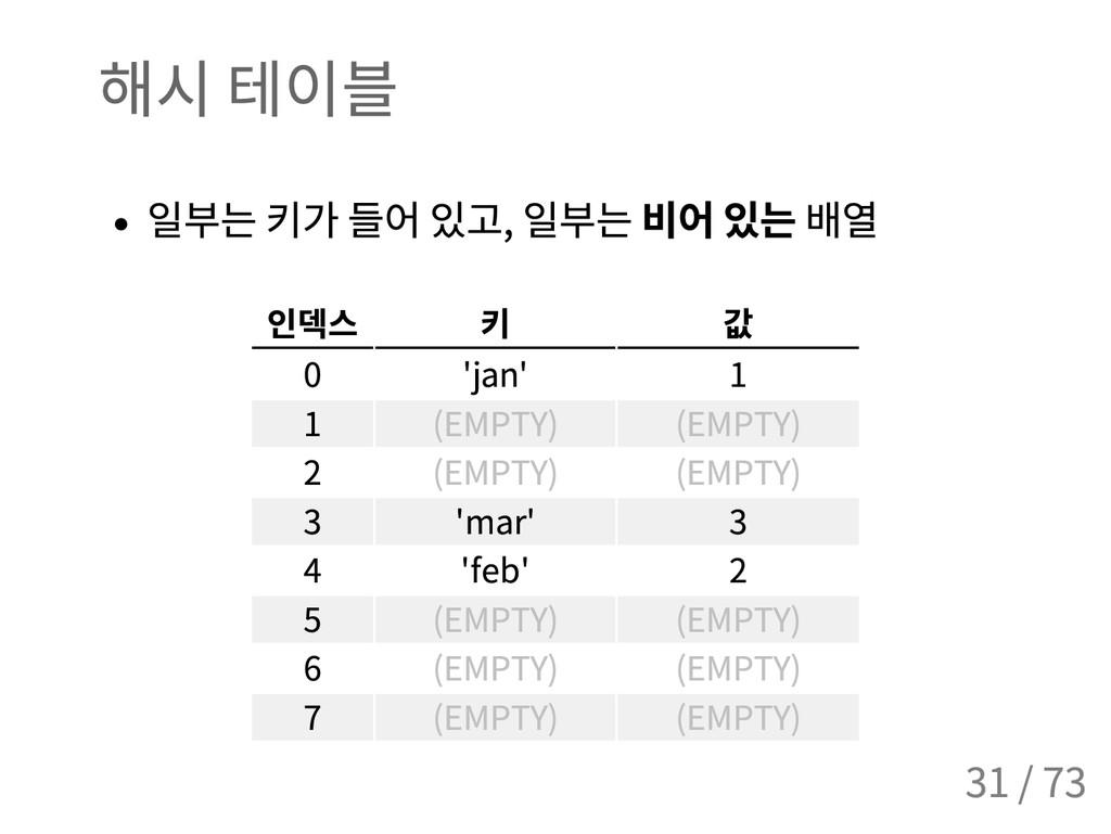 해시 테이블 일부는 키가 들어 있고 , 일부는 비어 있는 배열 인덱스 키 값 0 'j...