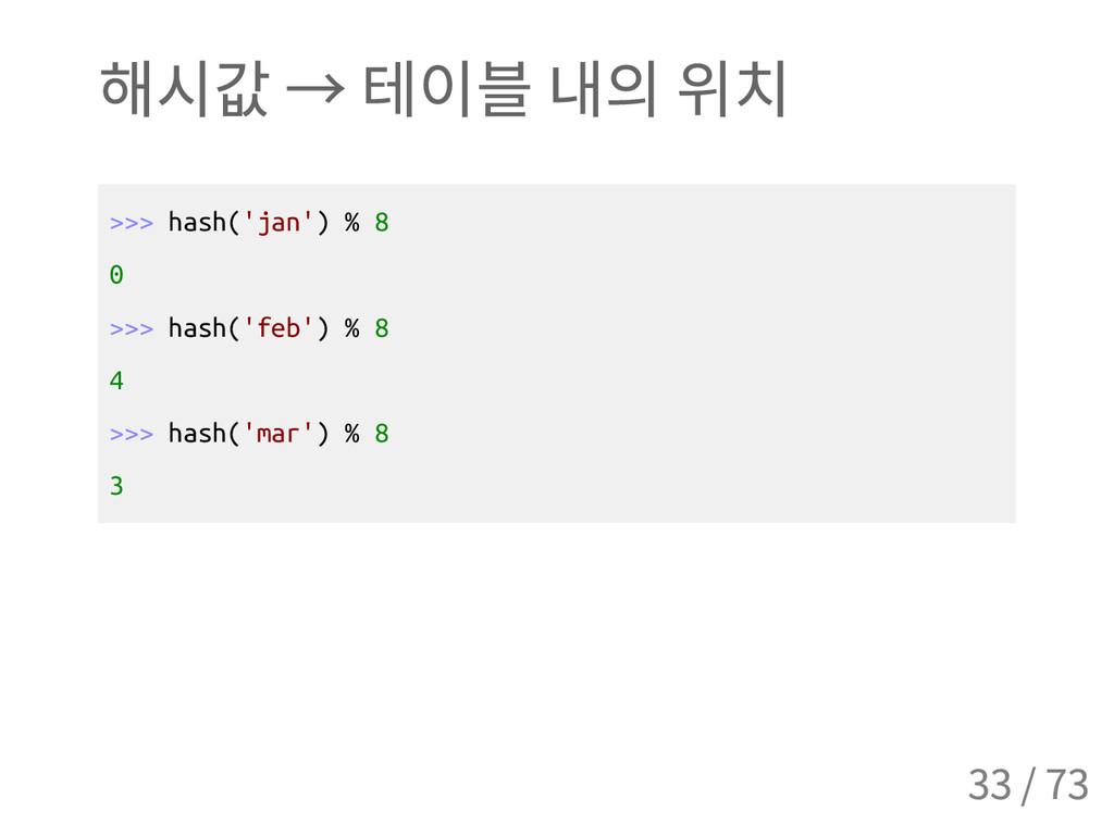 해시값 → 테이블 내의 위치 > > > h a s h ( ' j a n ' ) % 8...