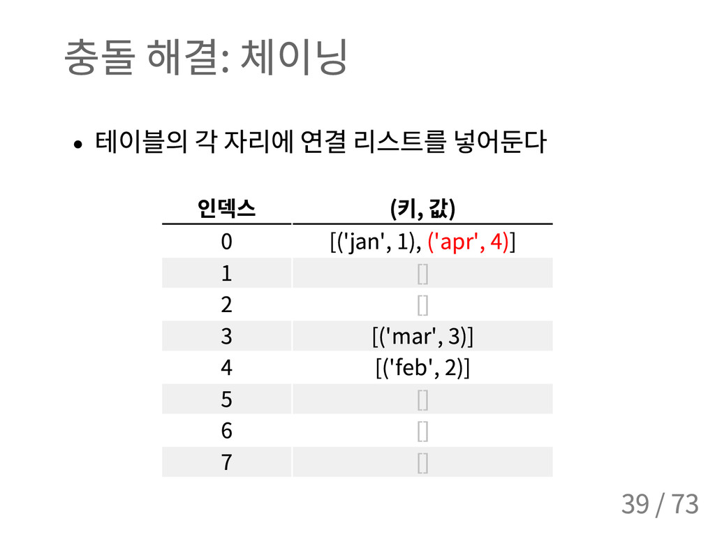 충돌 해결 : 체이닝 테이블의 각 자리에 연결 리스트를 넣어둔다 인덱스 ( 키 , 값...