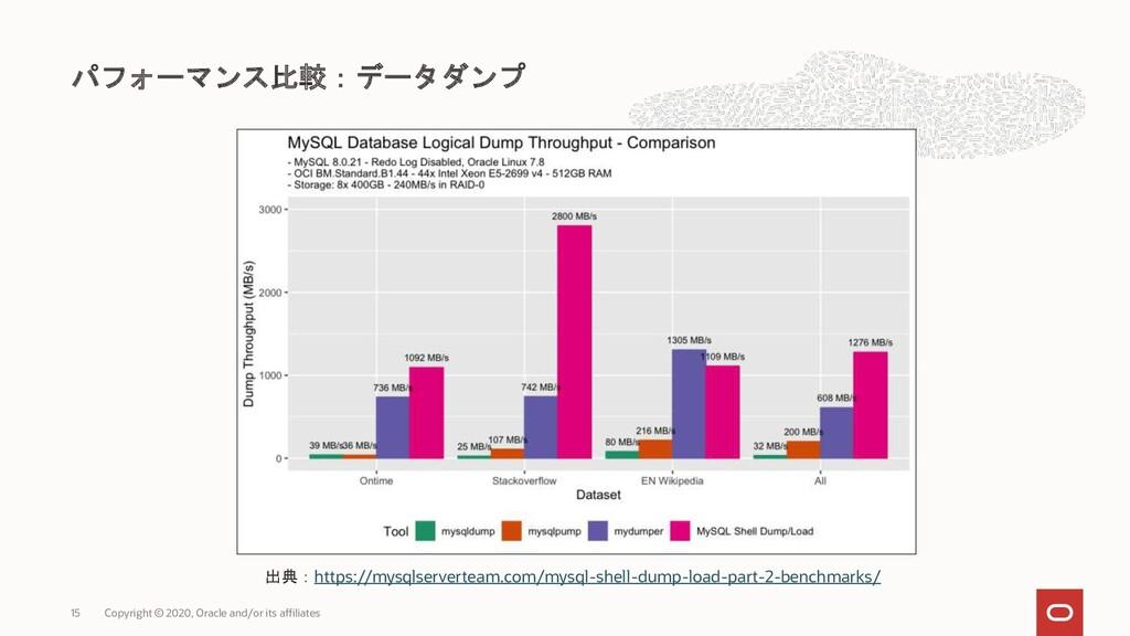 パフォーマンス比較:データダンプ Copyright © 2020, Oracle and/o...