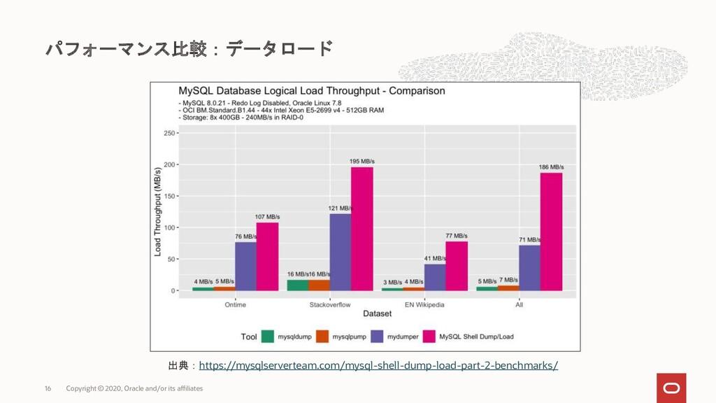 パフォーマンス比較:データロード Copyright © 2020, Oracle and/o...