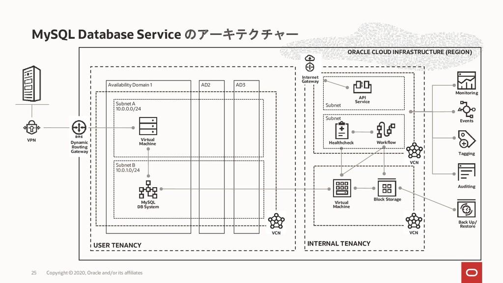 MySQL Database Service のアーキテクチャー Copyright © 20...