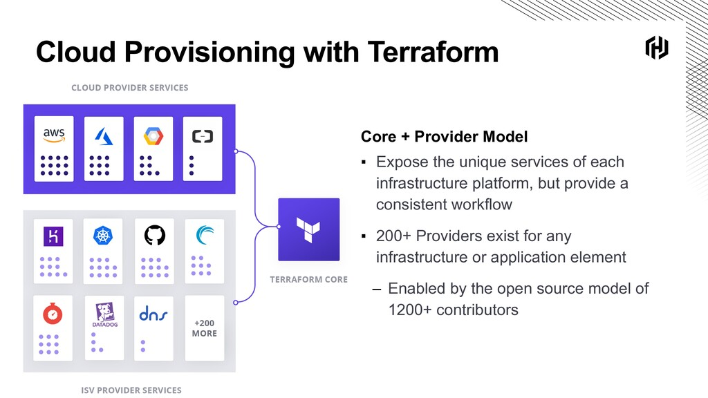 Cloud Provisioning with Terraform Core + Provid...