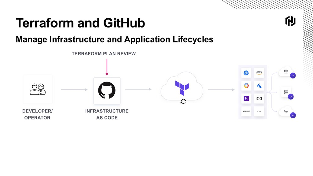 Terraform and GitHub Manage Infrastructure and ...