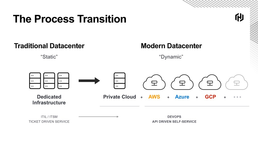 "The Process Transition Traditional Datacenter ""..."
