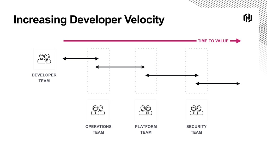 Increasing Developer Velocity OPERATIONS 