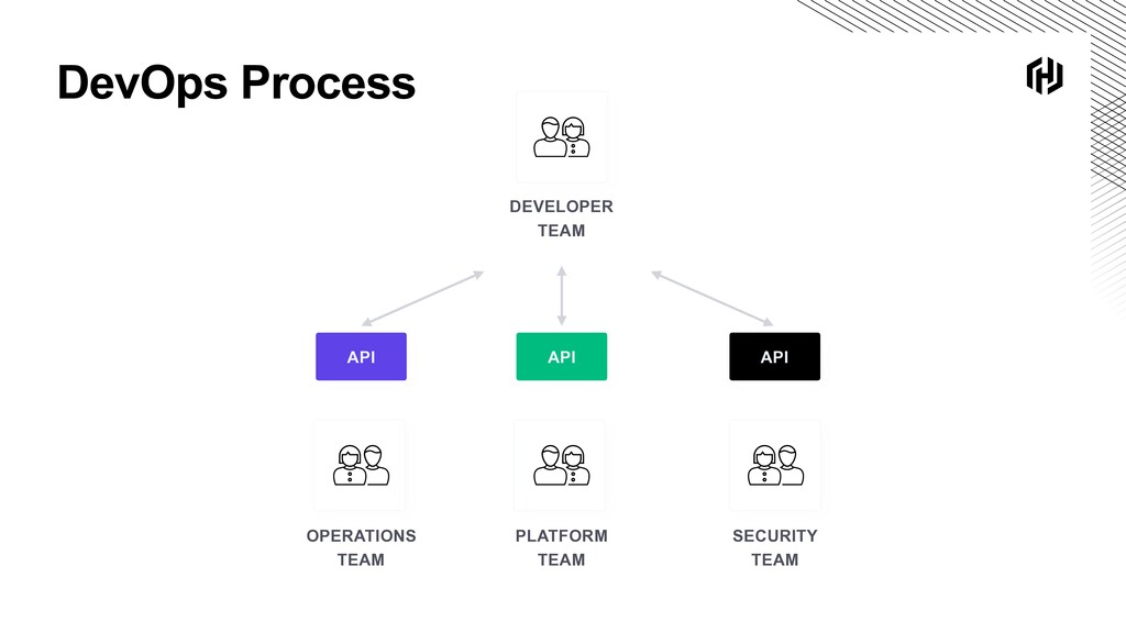 DevOps Process OPERATIONS