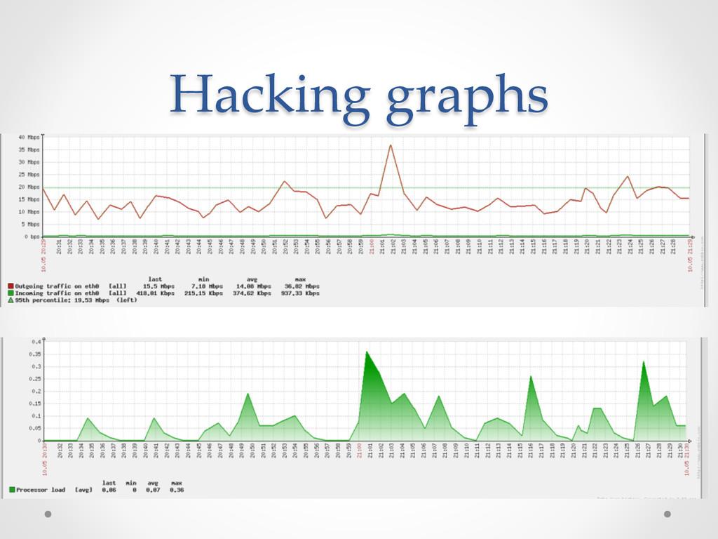 Hacking graphs