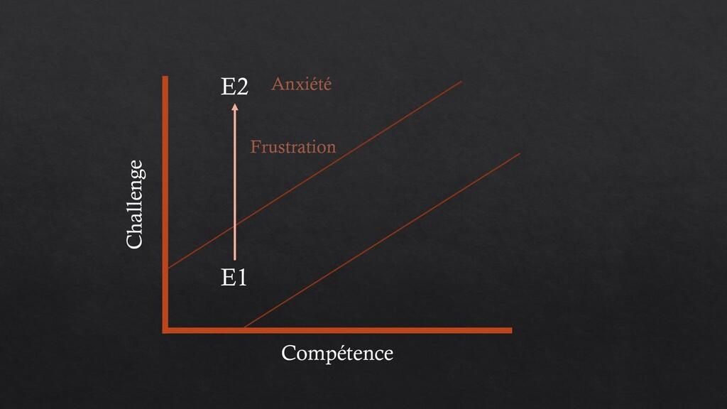 Compétence Challenge E1 E2 Frustration Anxiété