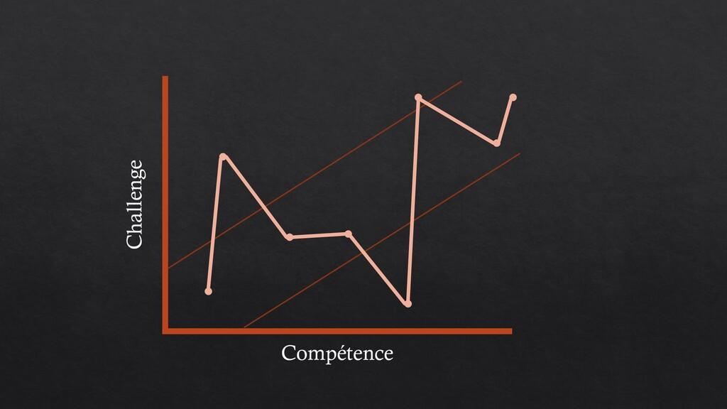 Compétence Challenge