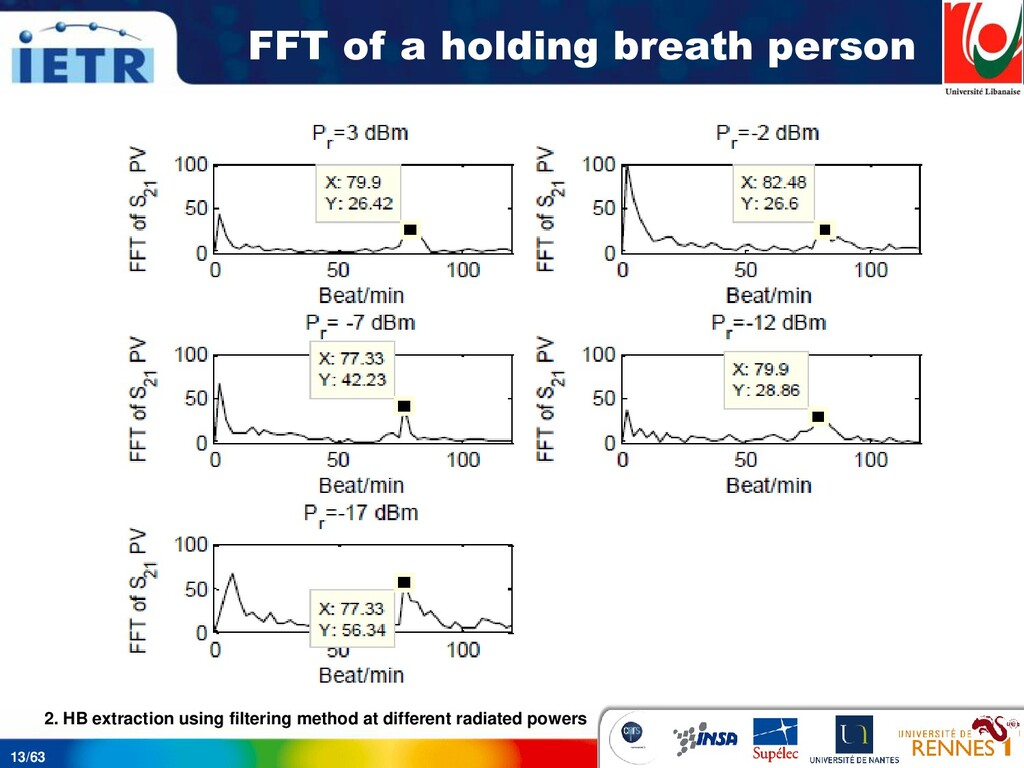 13/63 FFT of a holding breath person 2. HB extr...