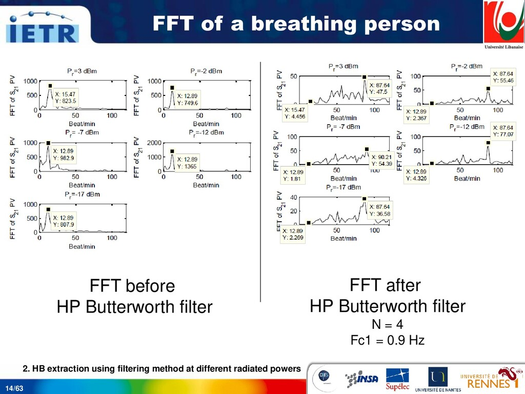 14/63 FFT of a breathing person FFT before HP B...