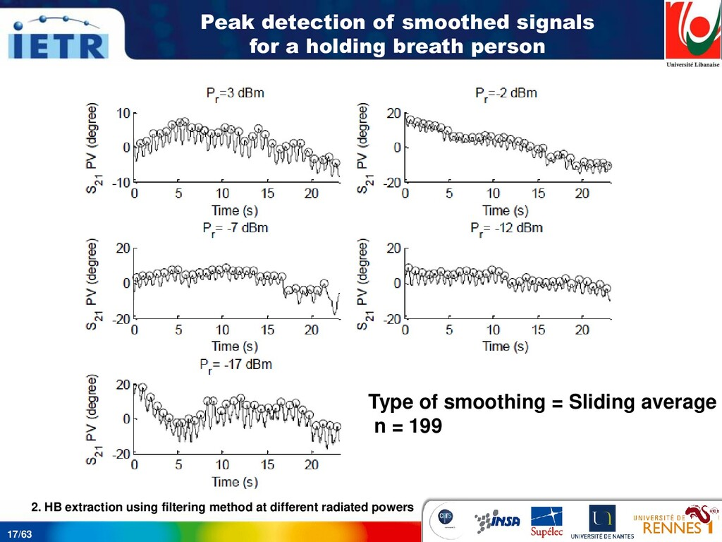 17/63 Peak detection of smoothed signals for a ...