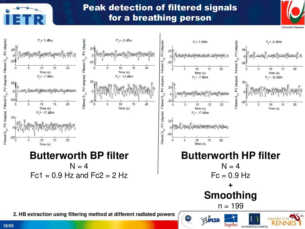 18/63 Peak detection of filtered signals for a ...