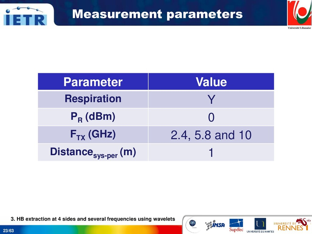 23/63 Measurement parameters Parameter Value Re...