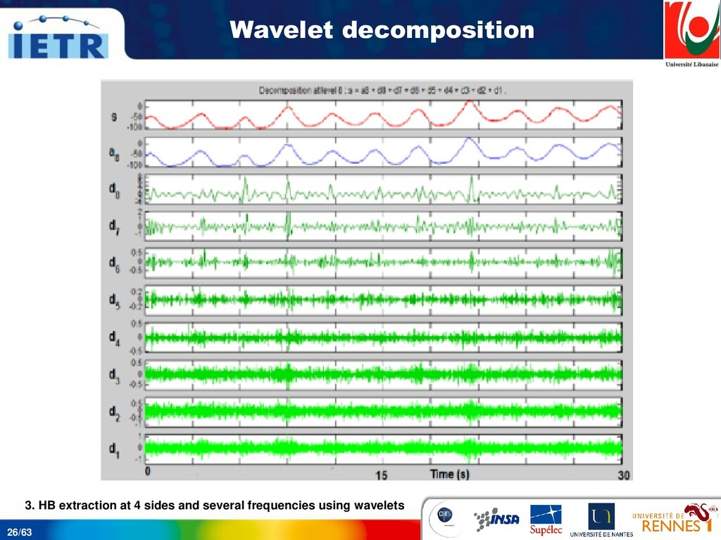 26/63 Wavelet decomposition 3. HB extraction at...