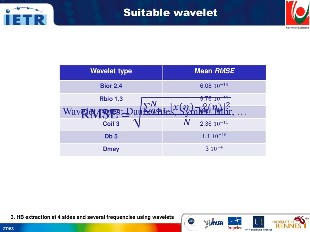 27/63 Suitable wavelet Wavelet type Mean RMSE B...