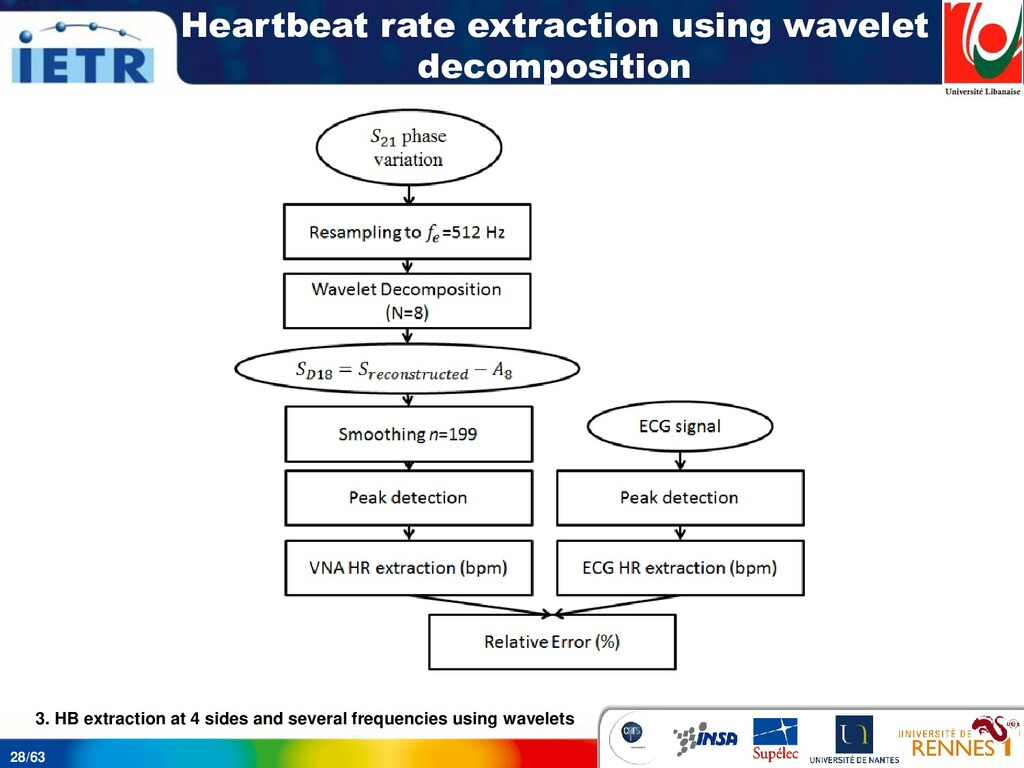 28/63 Heartbeat rate extraction using wavelet d...