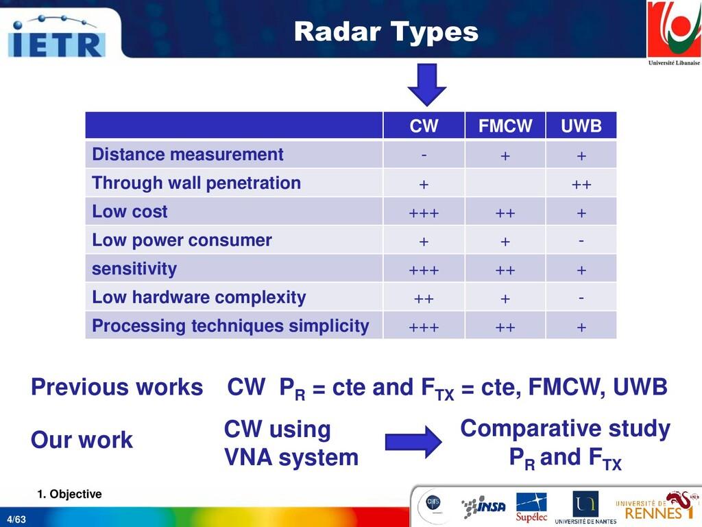 4/63 Radar Types 1. Objective CW FMCW UWB Dista...