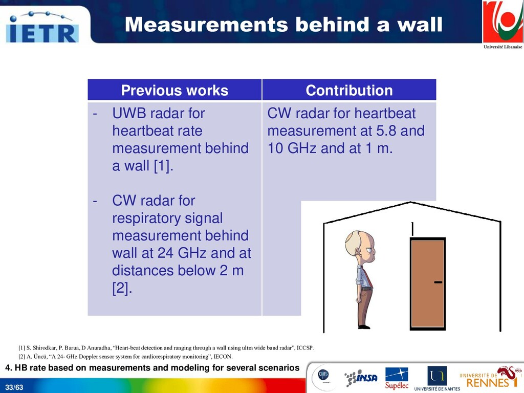 33/63 Measurements behind a wall 4. HB rate bas...