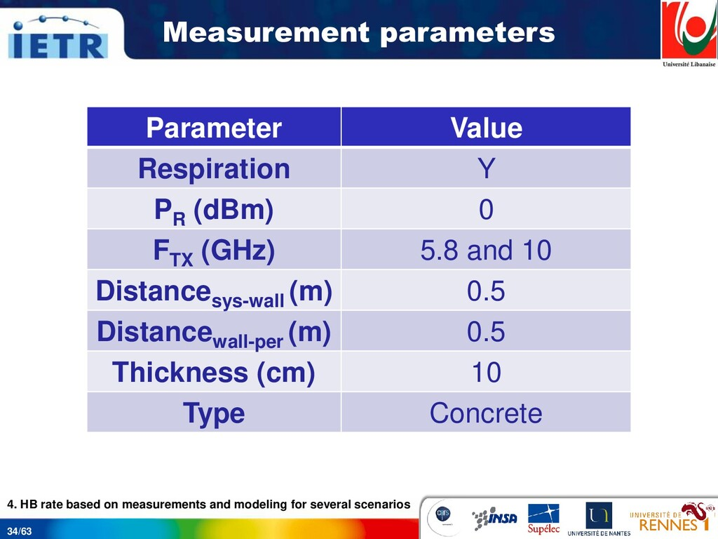34/63 Measurement parameters Parameter Value Re...