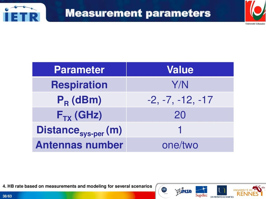 38/63 Measurement parameters Parameter Value Re...
