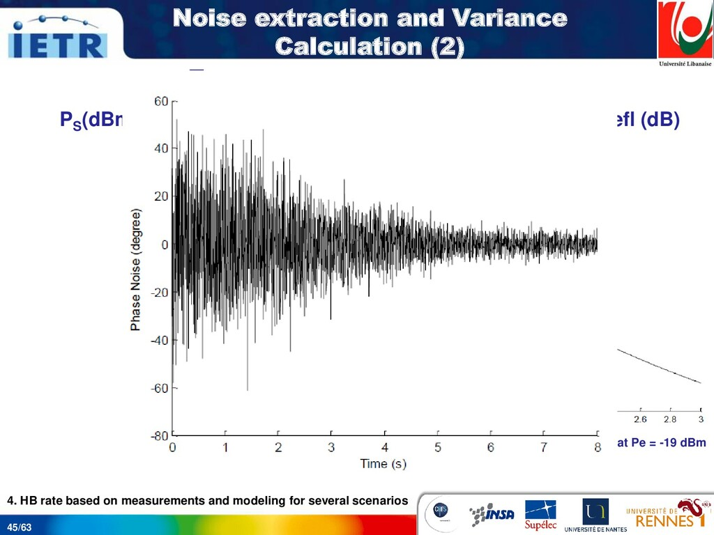 45/63 Phase noise variance vs. signal power at ...