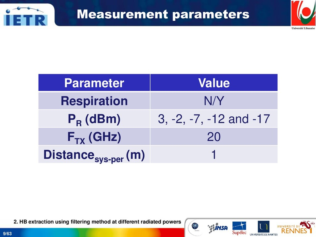 9/63 Measurement parameters 2. HB extraction us...